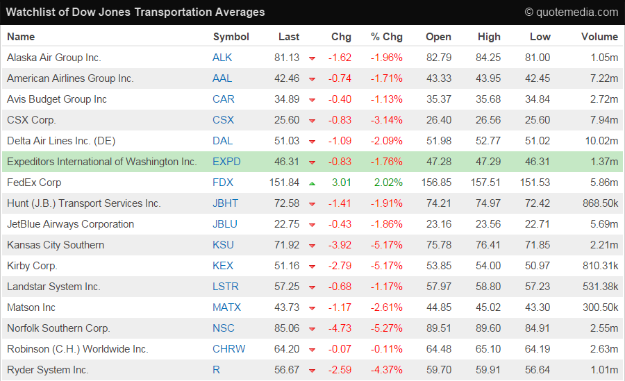 Watchlists - QuoteMedia Market Data Solutions